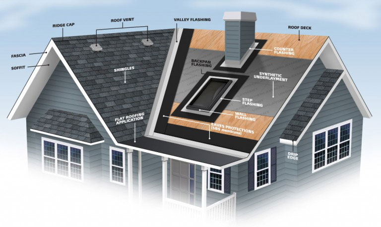 Roofing Explained Premier Home Renovations Hamilton